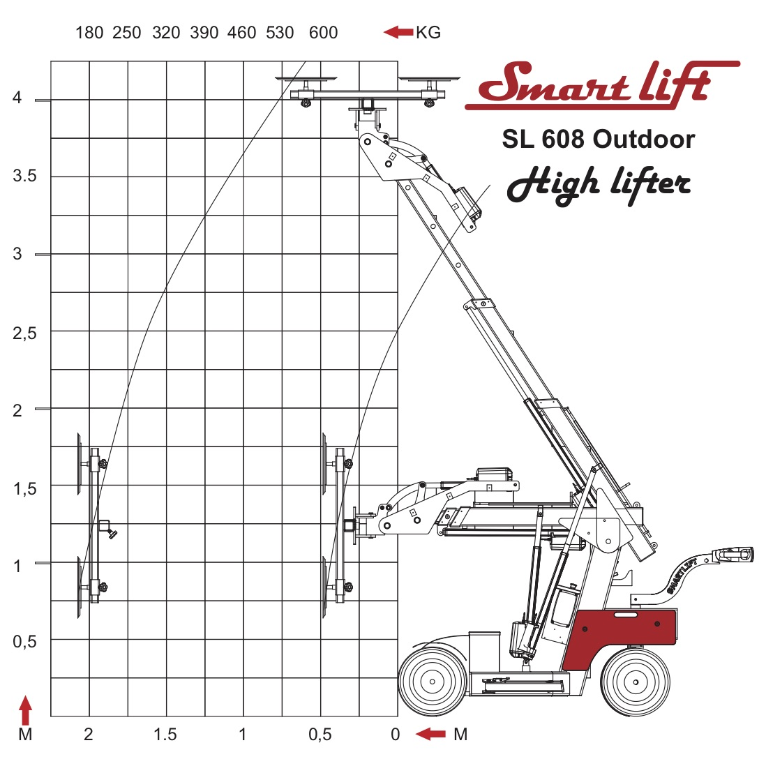 Smartlift Diagram SL 608 High Lifter
